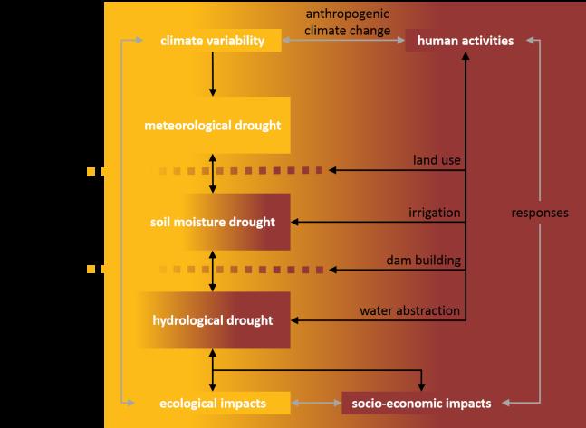 DroughtAnthropocene