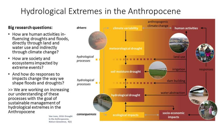 Hydrological Extremes in the Anthropocene